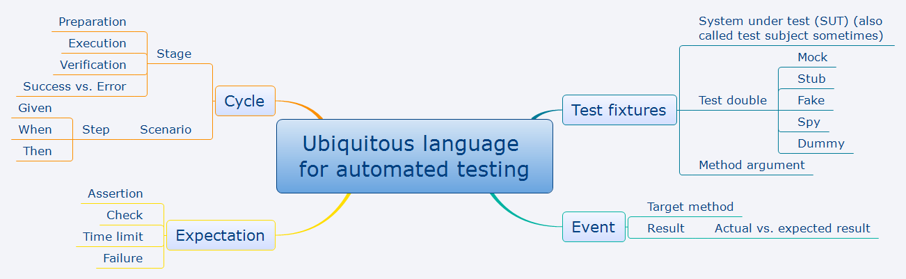 Ubiquitous language for automated testing